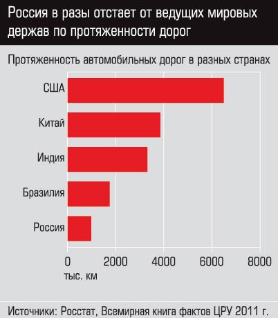 Протяженность дорог в России