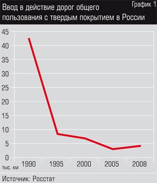 Ввод в действие дорог общего пользования с твердым покрытием в России