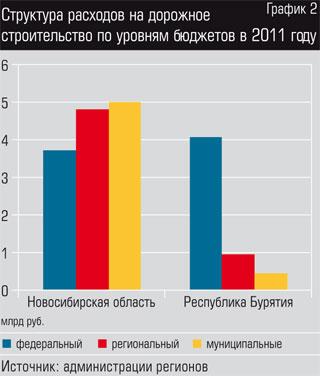 Структура расходов на дорожное строительство по уровням бюджетов в 2011 году