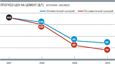 Прогноз цен на цемент 2008—2011 года
